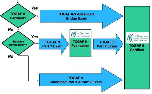 TOGAF Certification | Java