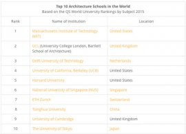 Architecture schools ranked