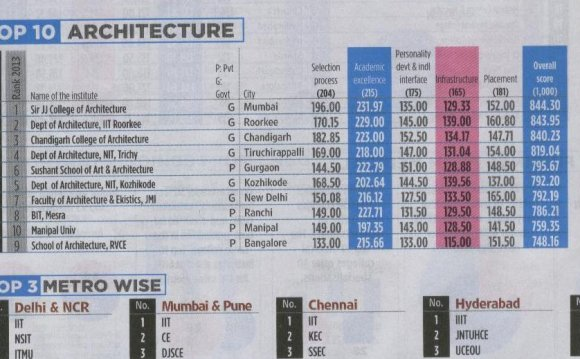 Top Ten Schools for Architectural