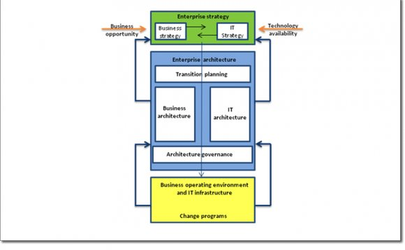 Service Oriented Architecture Training