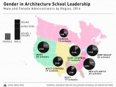 Top Architecture programs
